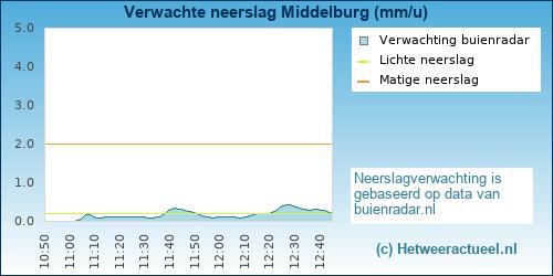 Verwachte neerslag Middelburg